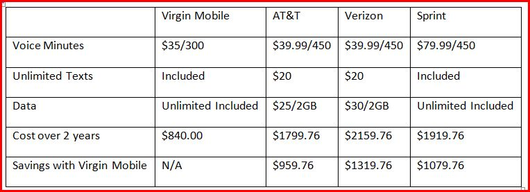 Virgin Mobile Comparison Chart