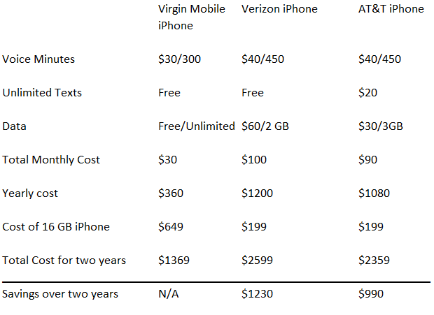 The iPhone Comes to Virgin Mobile! What You Need to Know