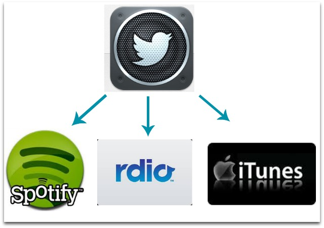 Twitter Music Internet Radio
