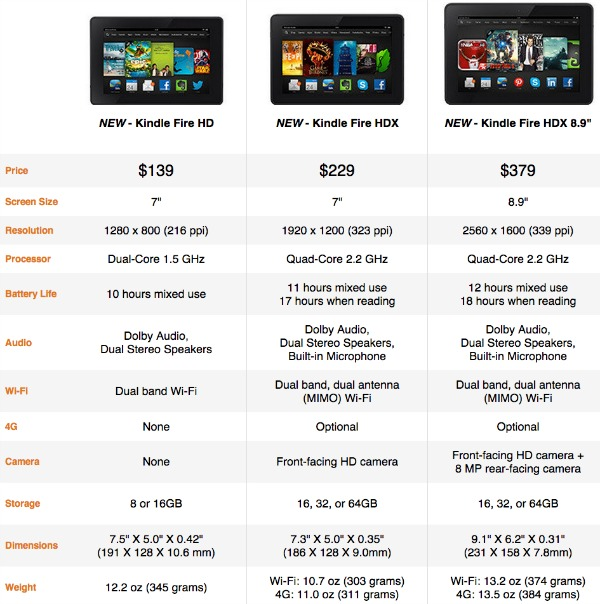Kindle Fire Specs 2013