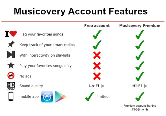 Musicovery Account Features