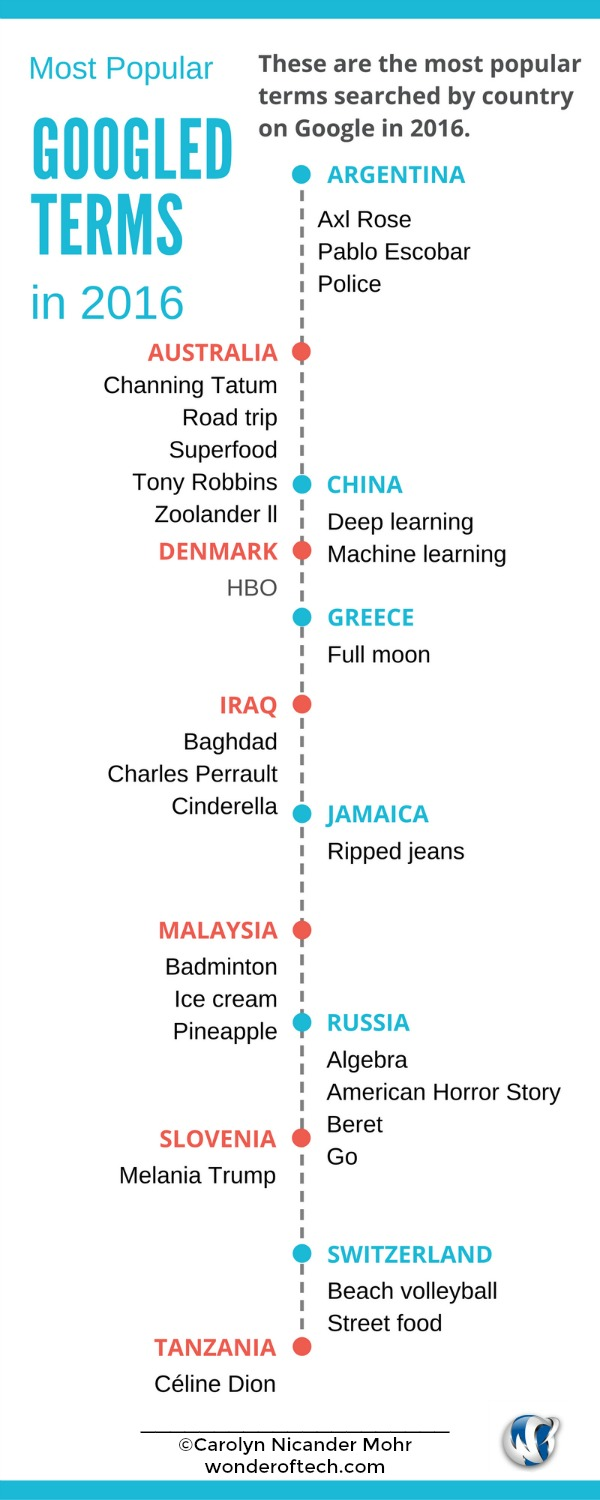 Most Searched Google Terms 2016