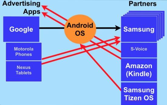 Google Frenemies