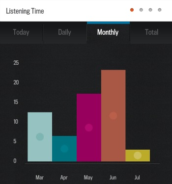 Audible Listening Stats