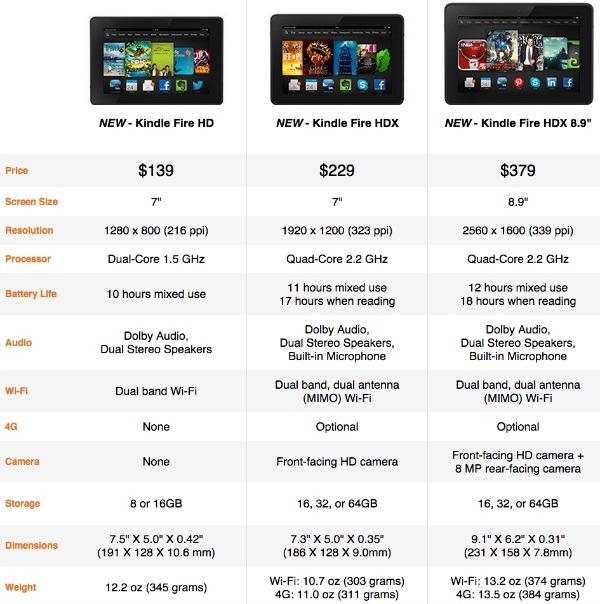 Kindle Fire Specs 2013