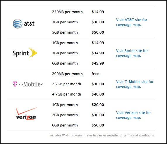 iPad Cellular Data Price Chart