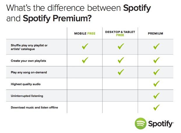 Spotify Premium Comparison Chart