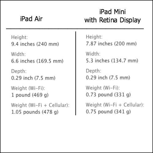 Compare the iPad Air with the Mini