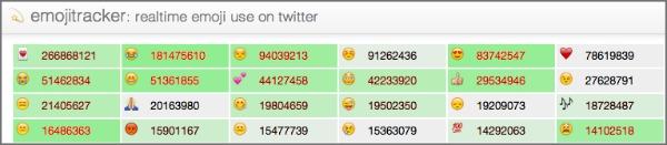 Emojitracker Twitter