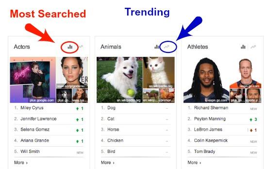 Google Trends Most Popular
