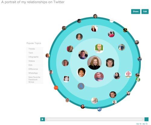 Vizify Twitter Peeps
