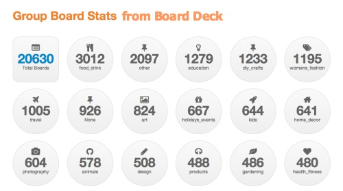 Board Deck Group Directory