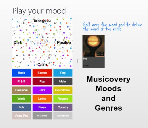 Musicovery Moods and Genres