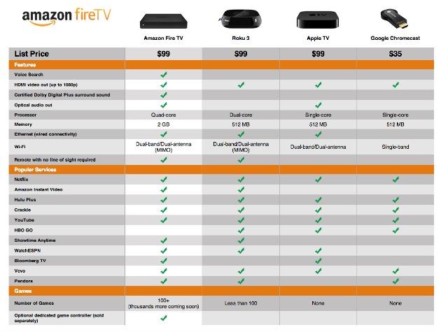 TV Streaming Box Comparison Chart