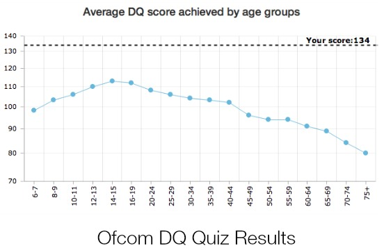 DQ Results by Age Ofcom