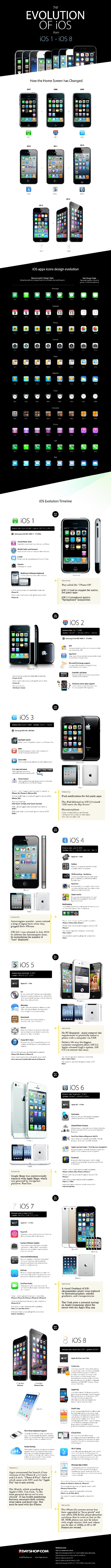 Evolution of iPhone Apps