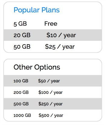 Amazon Cloud Drive Prices