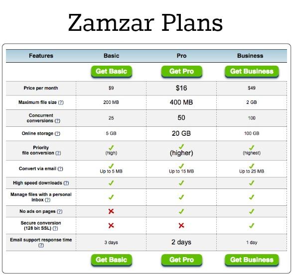 Paid Zamzar plan comparisons