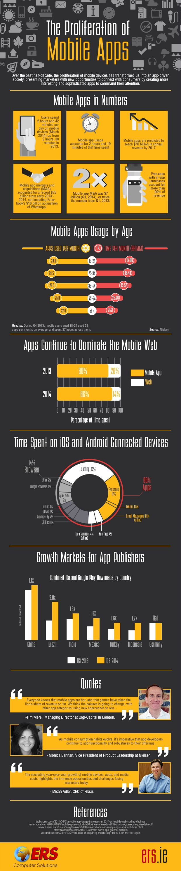 Mobile Apps Around the World
