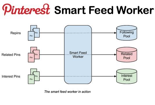 Pinterest Smart Feed Formula