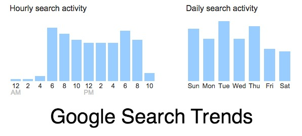 Google Search Habits