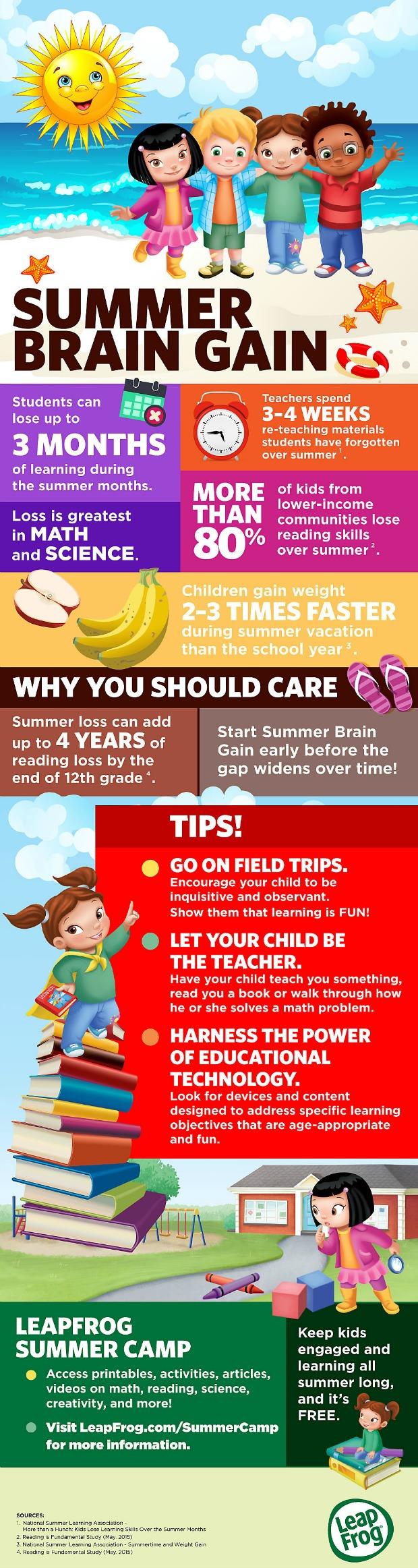 Summer Education Ideas Tech
