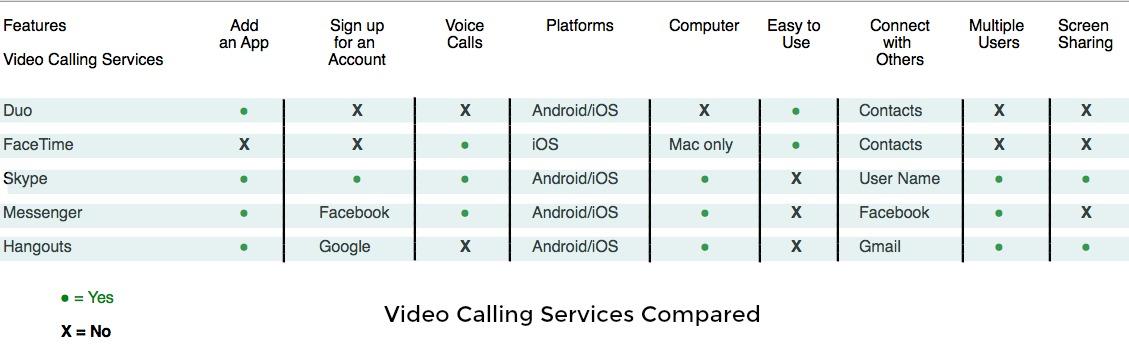 Video Calling Service Comparison