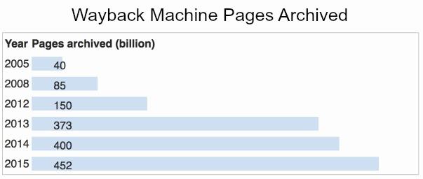Wayback Machine Growth
