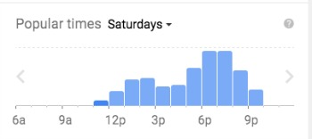 Popular Times Graph Google Maps
