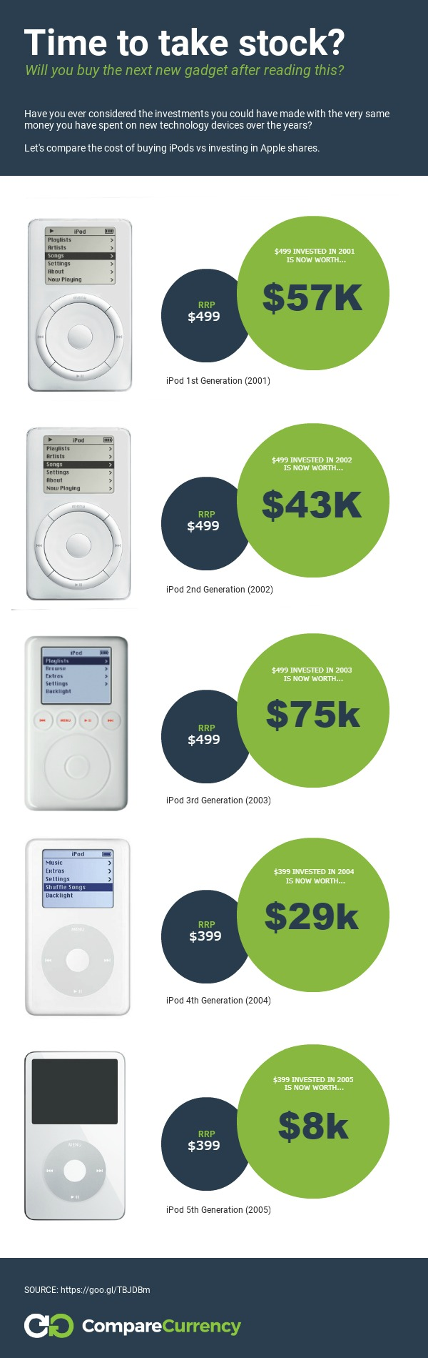 iPod Purchase vs Investment in Apple Stock