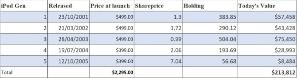 History of prices of iPods